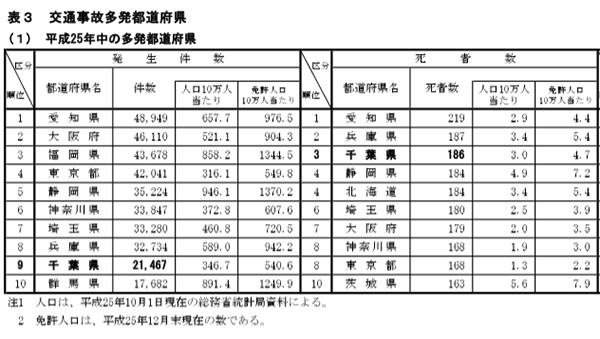交通事故統計2