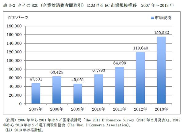 平成25年度タイのダイレクト・マーケット市場調査(日本貿易振興機構ジェトロ)さんより