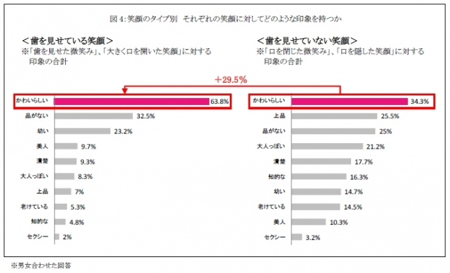 アライン・テクノロジー・ジャパン株式会社 インターネットによる「SNSの写真に対する印象」に関する意識調査